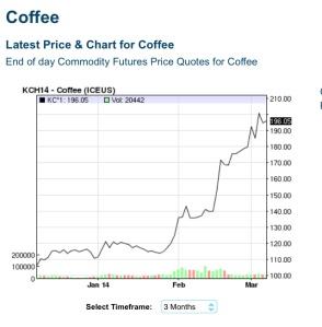 coffee chart